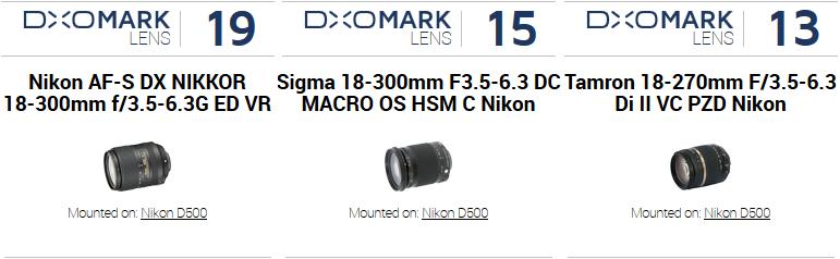 Best DX zoom lenses on the Nikon D500 - DxOMark