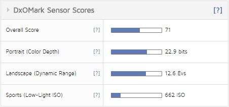 Panasonic Lumix GX80 scores