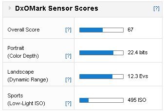 sensor-score
