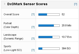 Sensor scores
