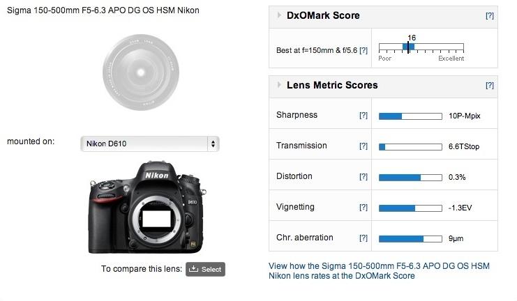 Sigma 15-500mm_Nikon D610