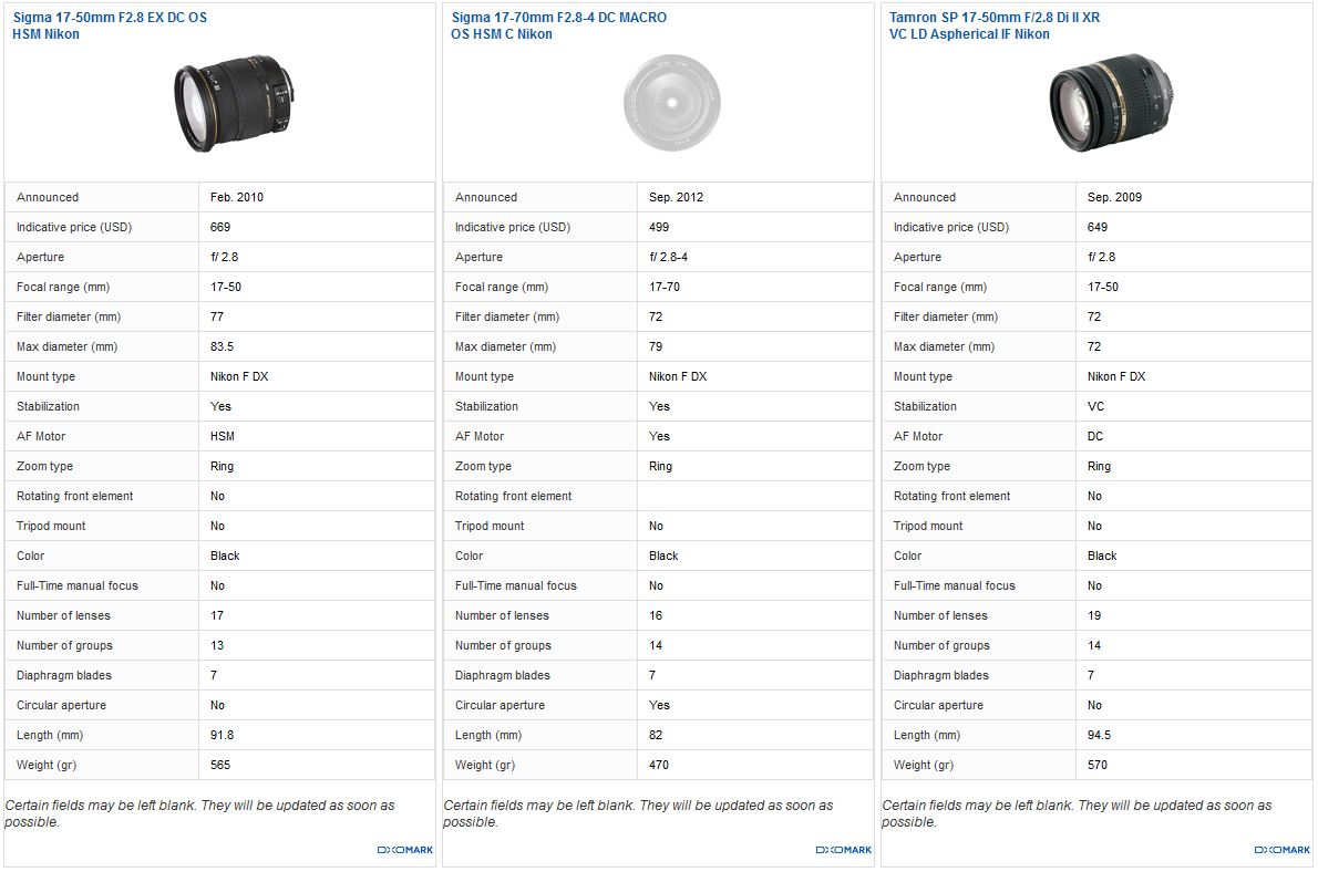 Best DX standard zoom: Sigma 17-50mm f/2.8 EX DC