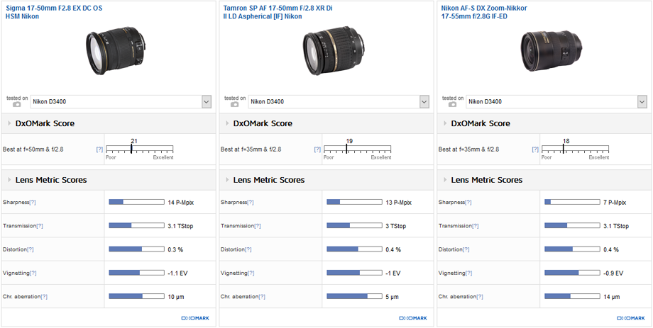 Best standard zoom: Sigma 18-35mm f/1.8 DC A