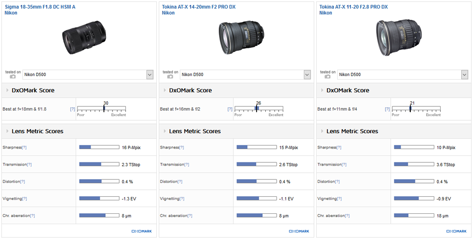 Best DX wide-angle zoom: Sigma 18-35mm f/1.8 DC A
