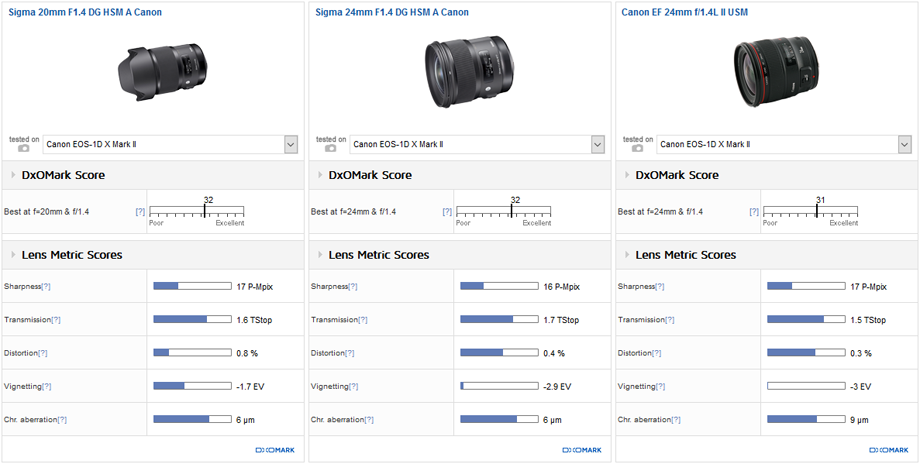 Best wide and ultra-wide for photojournalists (14- 28 mm): Sigma 20 mm F1.4 DG HSM A