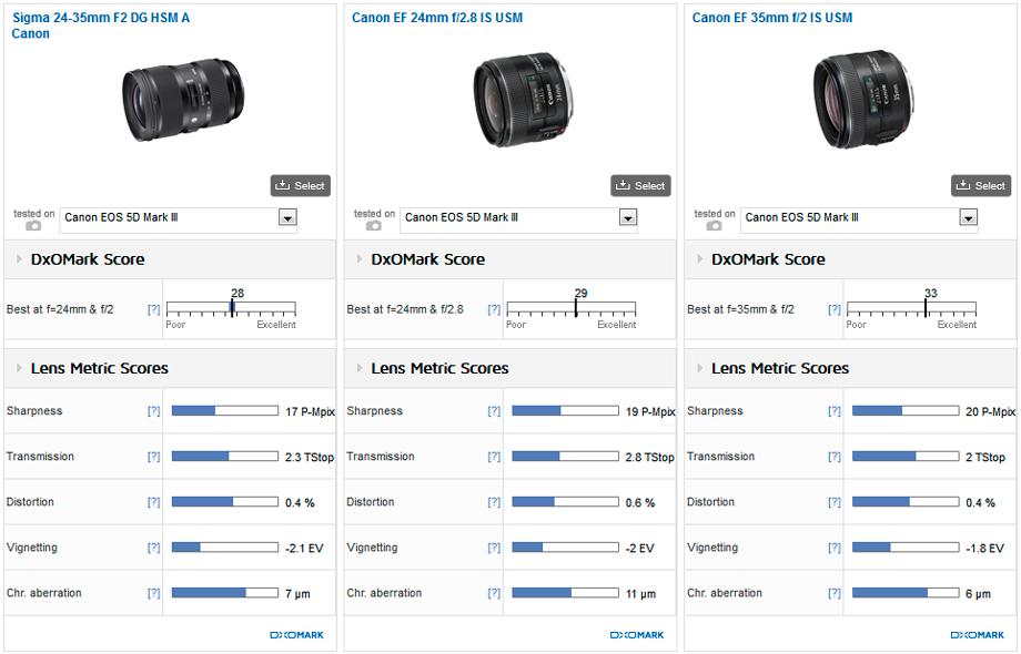 Sigma_24-35mm_A__Canon_24mm_F28__Canon_35mm_F2__920