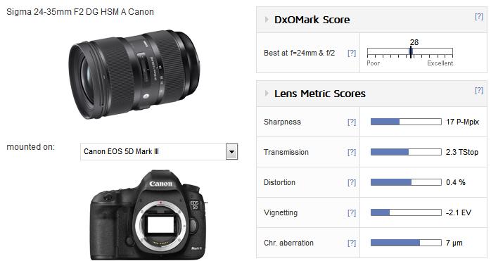 Sigma_24_35mm_F2_DG_HSM_A_Canon