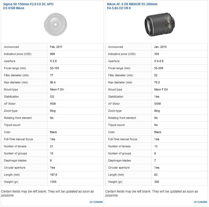 Best DX telephoto zoom: Sigma 50-150mm f/2.8 EX DC APO OS