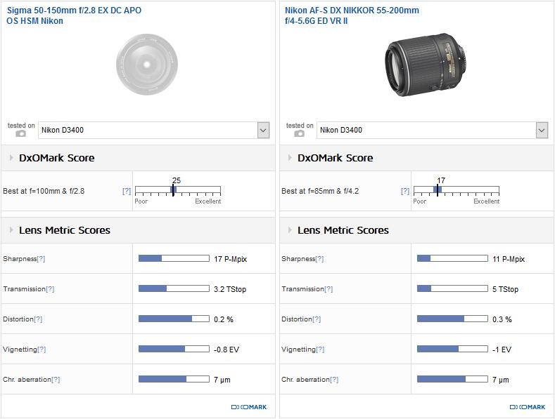 Best DX telephoto zoom: Sigma 50-150mm f/2.8 DC