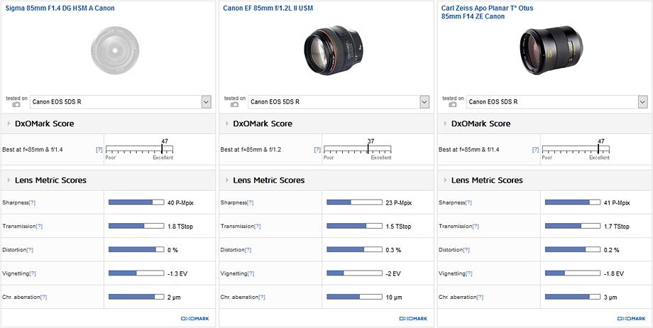 Sigma 85mm F1.4 DG HSM A Canon vs. Canon EF 85mm f/1.2L II USM vs. Carl Zeiss Apo Planar T* Otus 85mm F14 ZE Canon