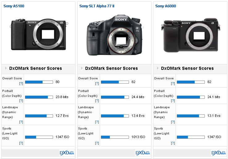 Sony-A5100-versus1