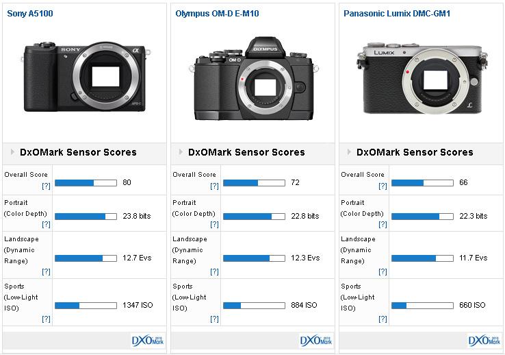 Sony-A5100-versus2