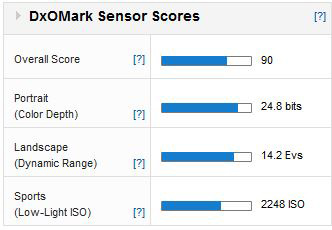 Sony-A7-review-dxomark-score-iqe