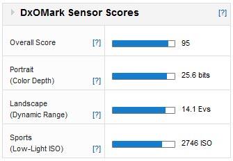 sony-a7r-dxomark-score-iq
