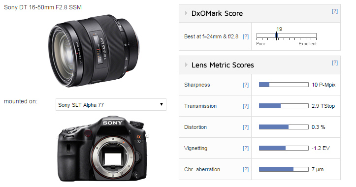 Sony-DT-16-50mm_score