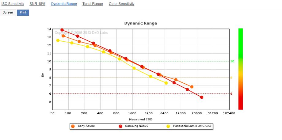 Sony_A600__Samsung_NX500__Panaonic_GX8__Dynamic_Range__920