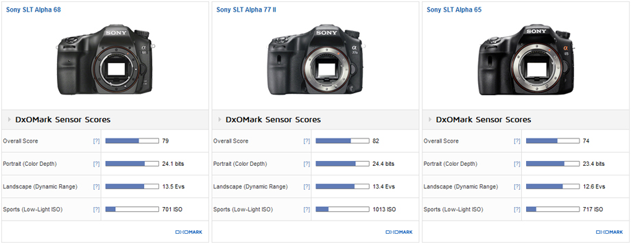Sony SLT Alpha 68 vs. Sony SLT Alpha 77 II vs. Sony SLT Alpha 65: Iterative advance on earlier models