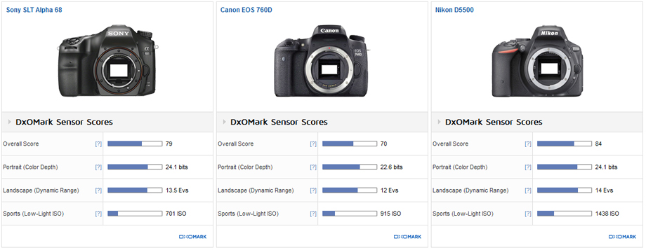 Sony a 68 vs. Canon EOS 760D vs. Nikon D5500: Competitive low ISO performance