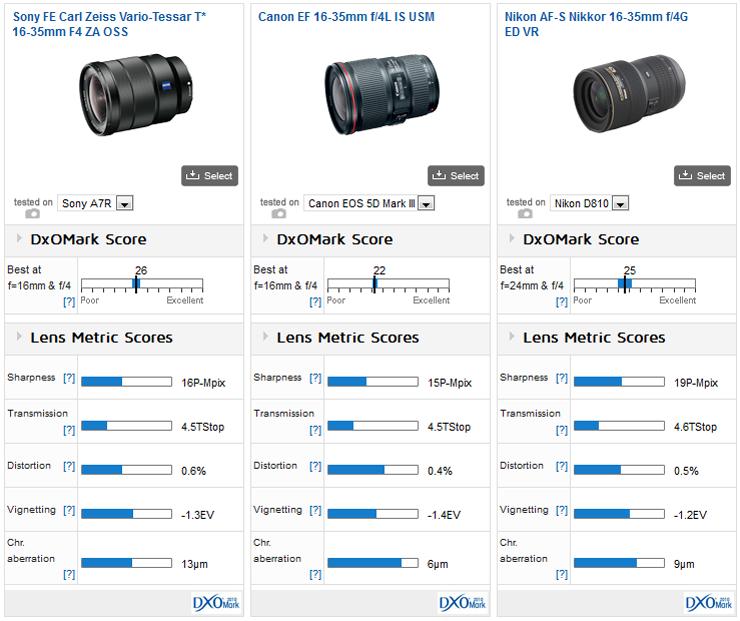 Sony_FE_16-35__Canon_16-35__Nikkor_16-35