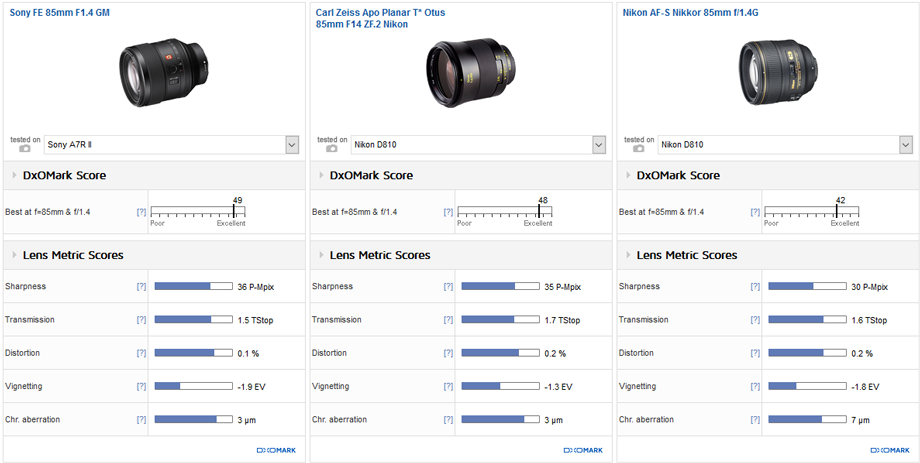 Sony FE 85mm F1.4 GM vs. Carl Zeiss Apo Planar T* Otus 85mm F14 ZF.2 Nikon vs. Nikon AF-S Nikkor 85mm f/1.4G: Otus-level image quality