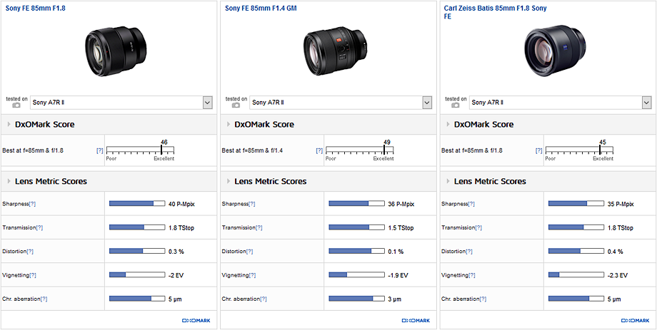 Carl Zeiss Batis 85mm F1.8 Sony FE vs. Sony FE 85mm F1.8 vs. Sony FE 85mm F1.4 GM