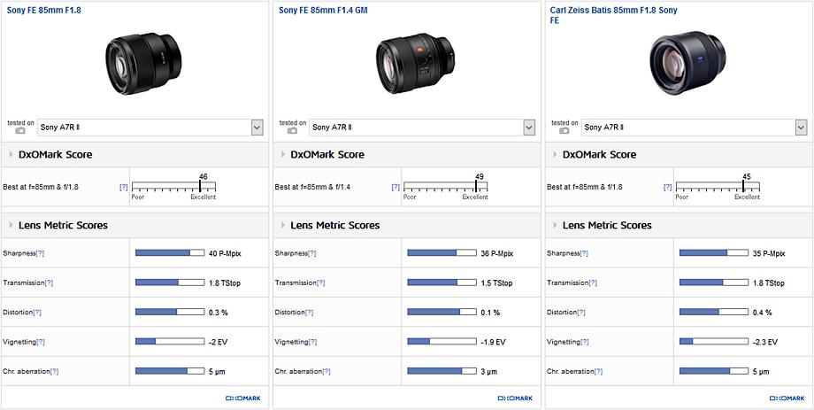 Carl Zeiss Batis 85mm F1.8 Sony FE vs. Sony FE 85mm F1.8 vs. Sony FE 85mm F1.4 GM