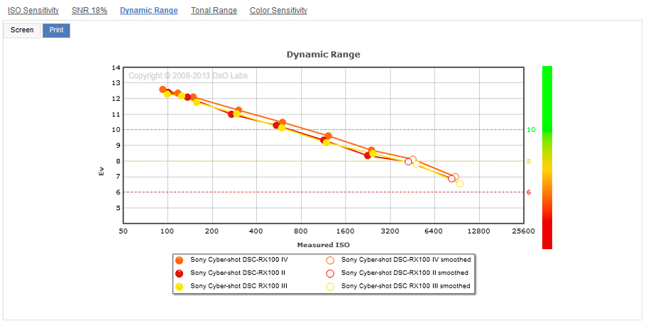 Sony_RX100_IV__RX100_II__RX100_III__Dynamic_Range__920
