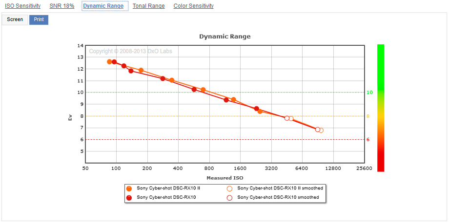 Sony_RX10_II__RX10__Dynamic_Range__920