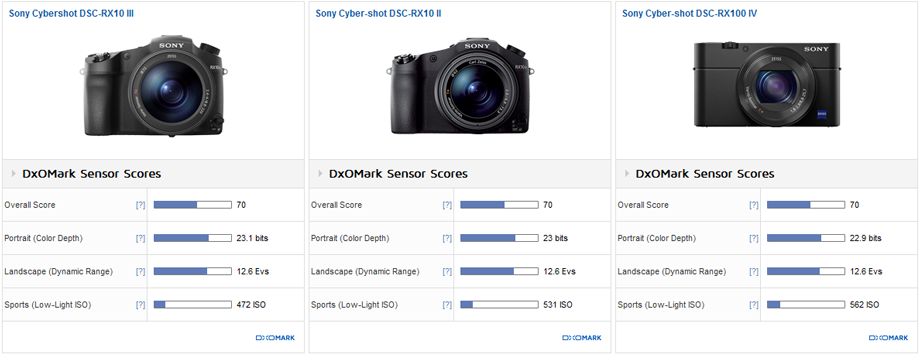 Sony Cybershot DSC-RX10 III vs. Sony Cyber-shot DSC-RX10 II vs. Sony Cyber-shot DSC-RX100 IV: Same sensor
