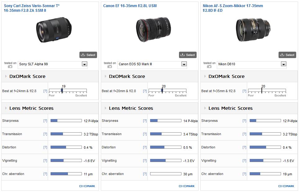 Sony_Zeiss_16_35mm_F28_II_vs_Canon_EF_16_35mm_F28L_USM_vs_Nikkor_17_35mm_F28