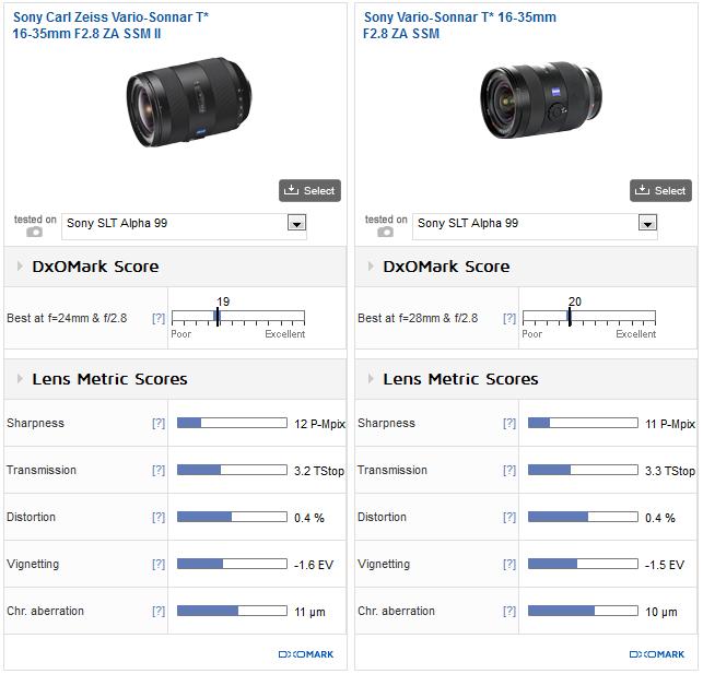 Sony_Zeiss_16_35mm_F28_II_vs_Sony_Zeiss_16_35mm_F28