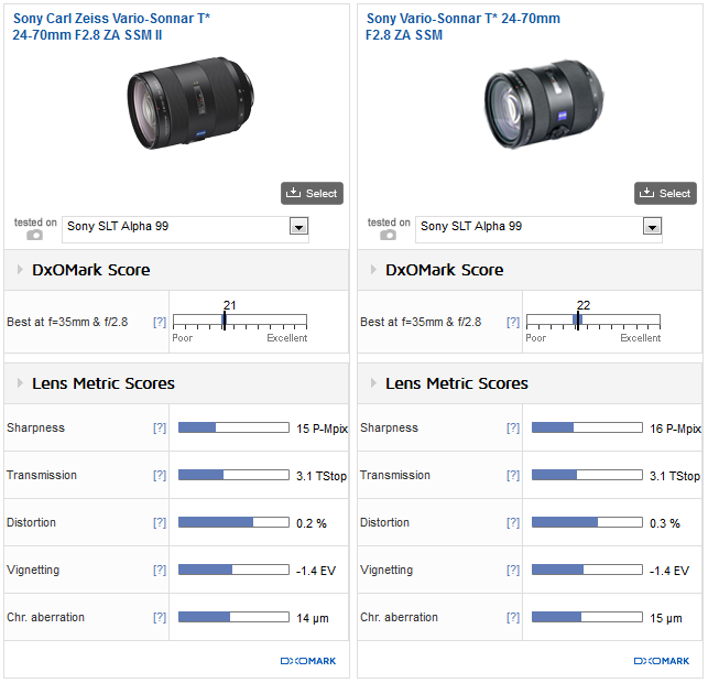 Sony_Zeiss_24_70mm_F28_II_vs_Sony_Zeiss_24_70mm_F28