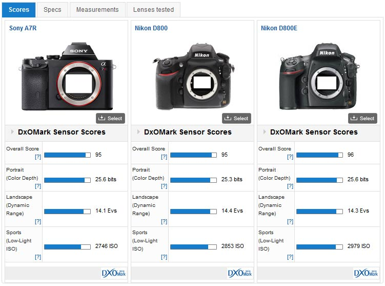 Compare cameras side by side - DxOMark