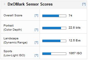 SonyNEX3N_Score