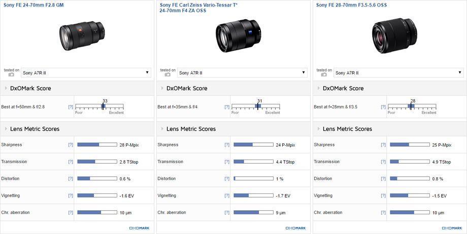 Sony FE 24-70mm F2.8 GM vs Sony FE Carl Zeiss Vario-Tessar T* 24-70mm F4 ZA OSS vs Sony FE 28-70mm F3.5-5.6 OSS