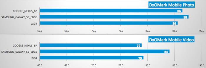 sub_scores_chart