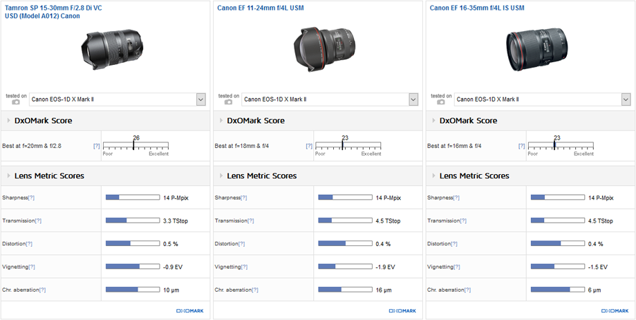 Best wide and ultra-wide zooms: Sigma 12-24mm f/4 Art and Tamron SP15-30 mm F2.8 Di VC USD