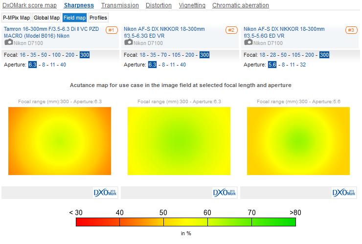 Tamron_16-300mm__Nikkor_18-300mm_F3.5-6.3__Nikkor_18-300mm_F3.5-5.6__Sharpness__Field_map_02