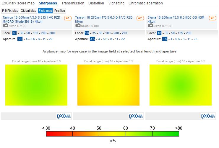 Tamron_16-300mm__Tamron_18-270mm_VC_PZD__Sigma_18-200mm_II_OS_HSM__Sharpness__Field_Map_01
