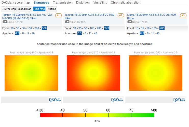 Tamron_16-300mm__Tamron_18-270mm_VC_PZD__Sigma_18-200mm_II_OS_HSM__Sharpness__Field_Map_02