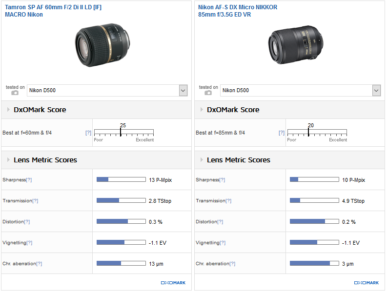 Best telephoto DX prime: Tamron 60mm f/2 Di II