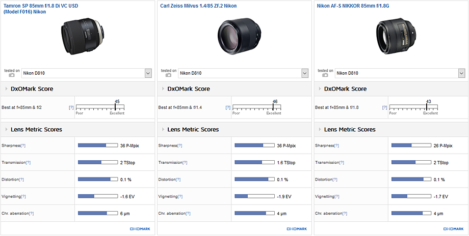 Tamron 85mm f/1.8 vs. Zeiss Milvus 85mm f/1.4 vs. Nikon 85mm f/1.8G