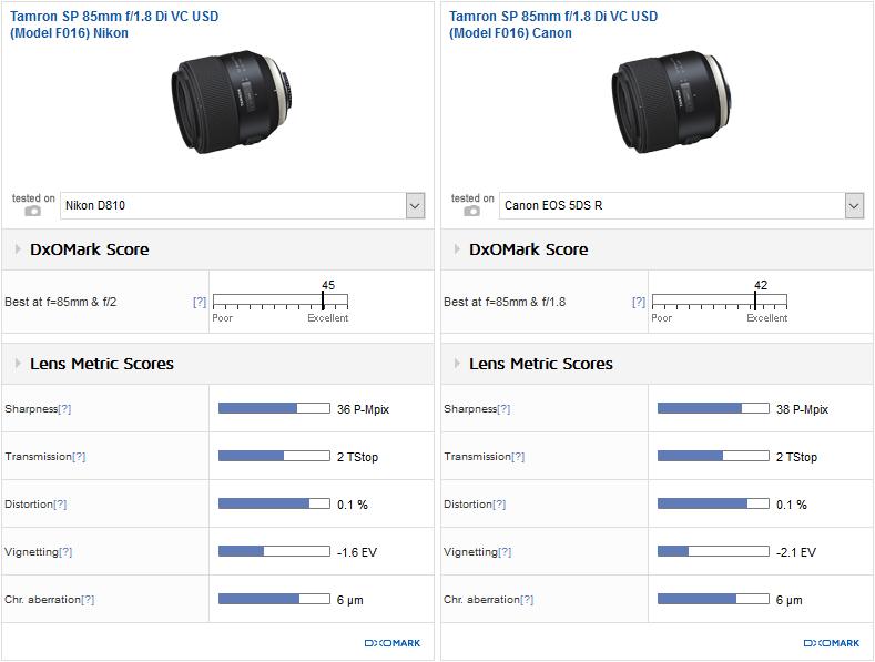 Tamron 85mm f/1.8 Nikon vs. Tamron 85mm f/1.8 Canon