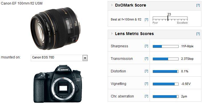 Best lenses for the Canon EOS 70D - DxOMark