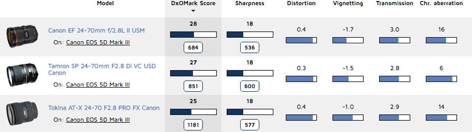 Ranking EOS 5D Mark III