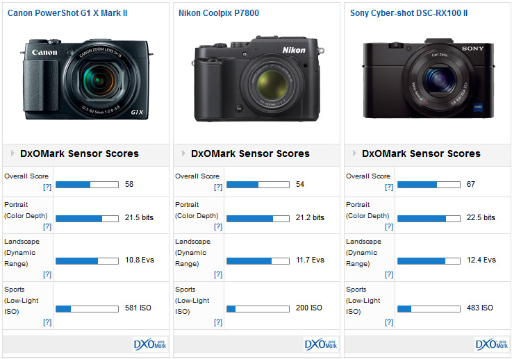 versus-Canon-G1X-mkII