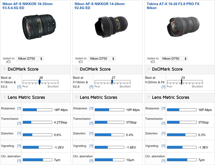 Best lenses for the Nikon D750: Best Zoom - DxOMark