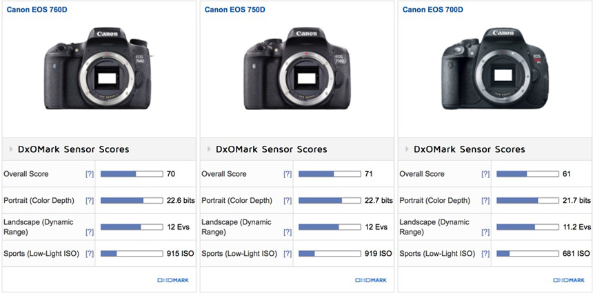 Canon EOS 760D (Rebel T6s) sensor review: On par with Canon's high