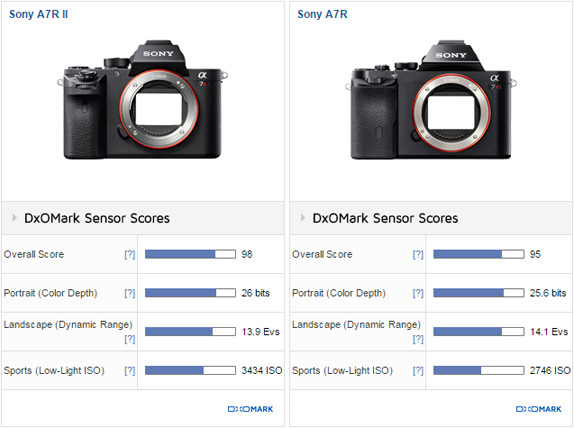 Sony A7R II sensor review: New high water mark in sensor