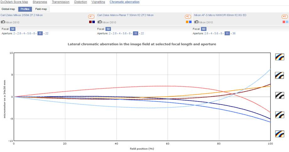 Zeiss Milvus 2/50M ZF2 vs. Zeiss Makro-Planar T* 2/50 ZF2 vs. AF-S Micro Nikkor 60mm f2.8G ED